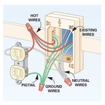 147 best electrical images on pinterest electrical projects rh pinterest com Basic Electrical Wiring For Dummies electrical outlet wiring basics
