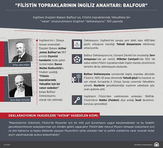 """İngiltere'nin I. Dünya Savaşı sırasındaki Dışişleri Bakanı Balfour'un Siyonist hareketin önde gelen isimlerinden Rothschild'e hitaben yazdığı """"Filistin topraklarında Yahudiler için bir vatan vadeden"""" belge Balfour Deklarasyonu olarak ilan edilmişti."""