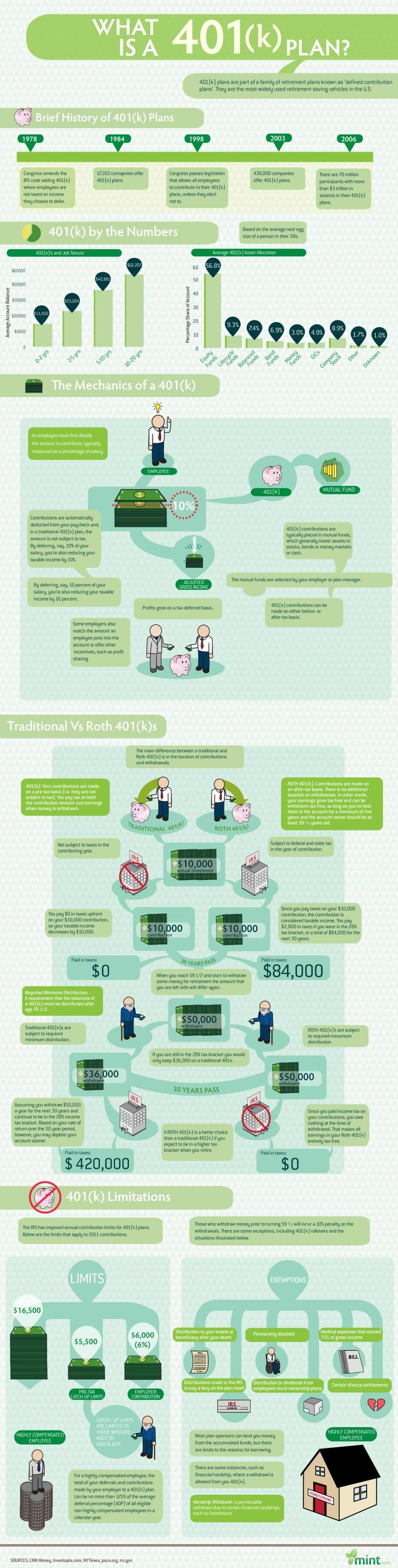 In Graphics: What Is a 401(k) Plan? Infographic