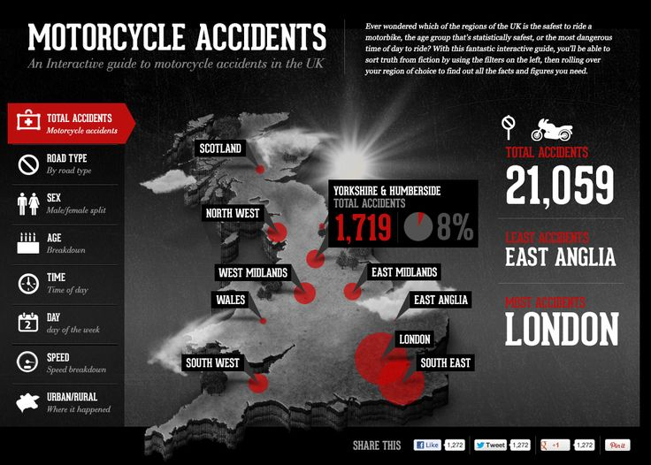 Use our interactive map to explore the most dangerous areas in the UK for riders. Find out where and when the most accidents happen and take caution.
