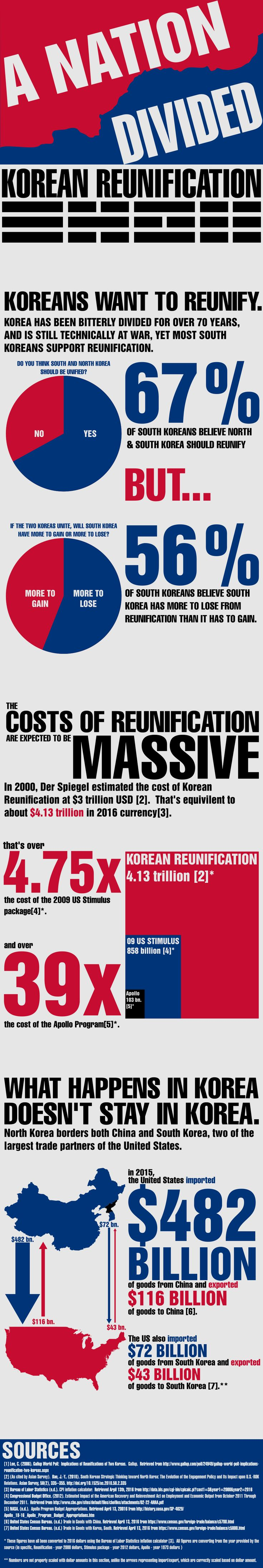 Korean Reunification: A Nation Divided [OC]  View More @ http://www.liveinfographic.com/  #Best Infographics Free Infographics Infographic infographics Korean Reunification: A Nation Divided [OC] ryoushi19  #infographic  #infographics #pintrestinfographics  #pintrest #pintrestpins