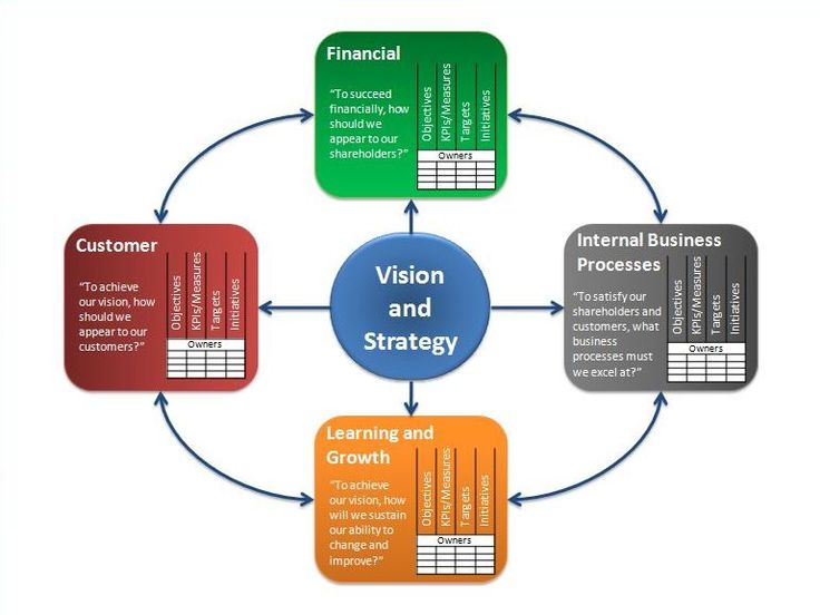 balance scorecard of david's strategic modelling The balanced scorecard (bsc) translates an organization's mission and strategy  into a  david p norton, (1996) strategic learning & the balanced scorecard,.