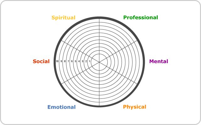 Wellness Wheel Self-Assessment | Counseling Tools ...