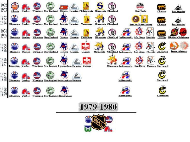 WHA teams through its 7 year history.