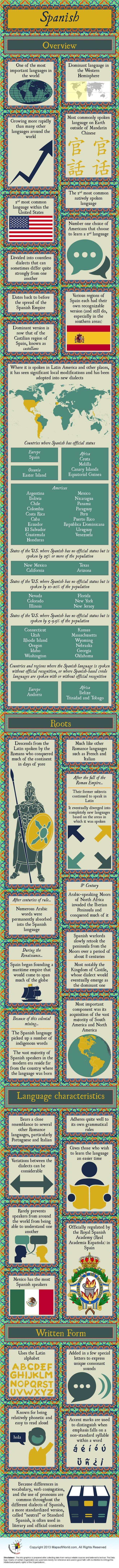 Infographic of Spanish Language
