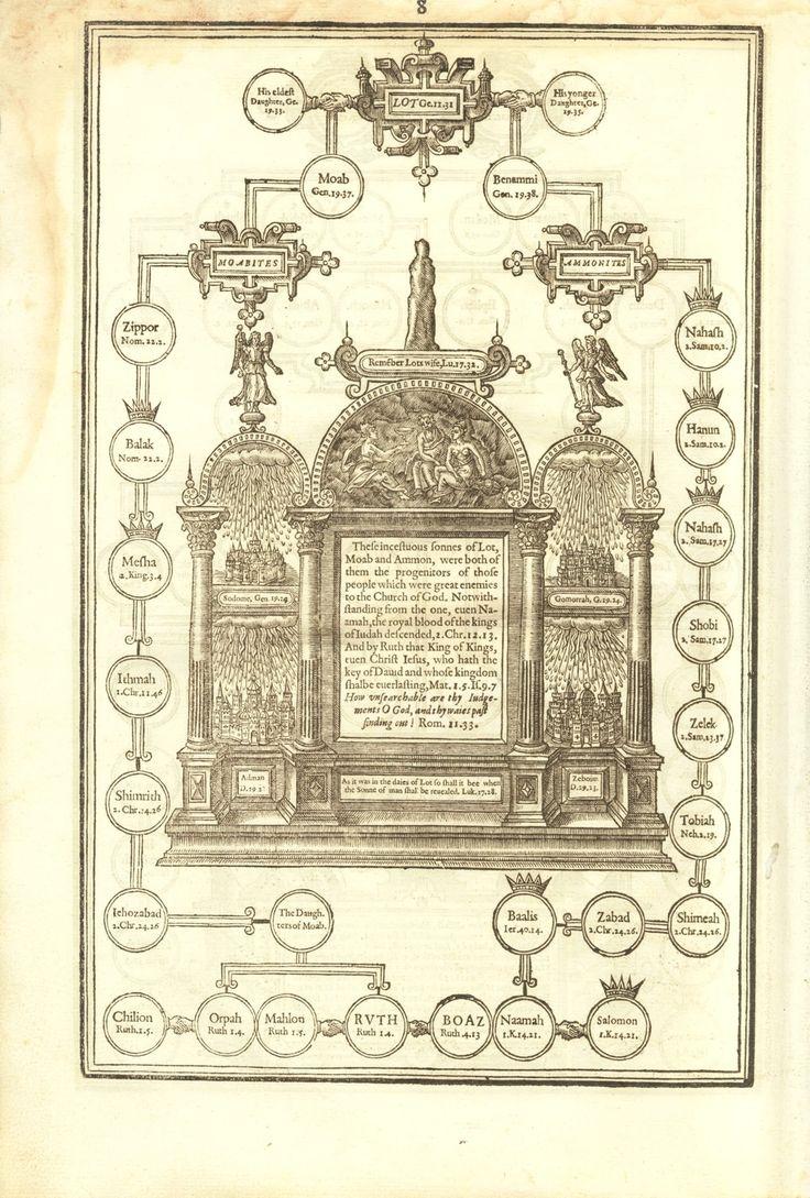 adam and eve family tree pdf