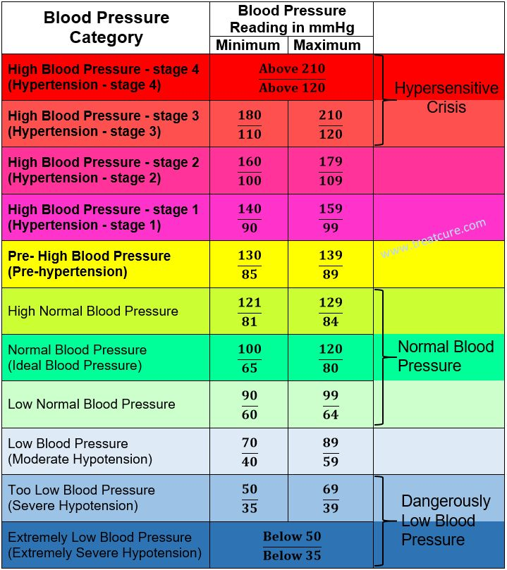 A blood pressure chart for adults showing high, low and normal blood