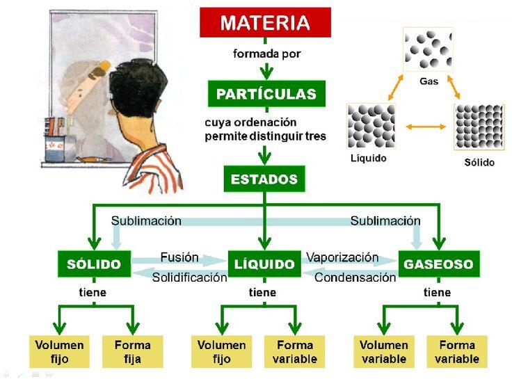 Ciencias Naturales 1º ESO: La materia que nos rodea