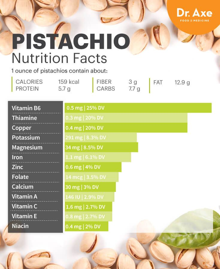 Pistachio Nutrition Lowers Bad Cholesterol + Boosts Eye Health - Dr. Axe