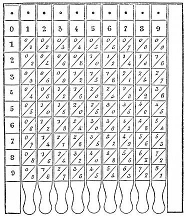 M. Edouard Lucas | Calculating machines | Fig. 13. — The Table of Pythagoras on Slats (see below)