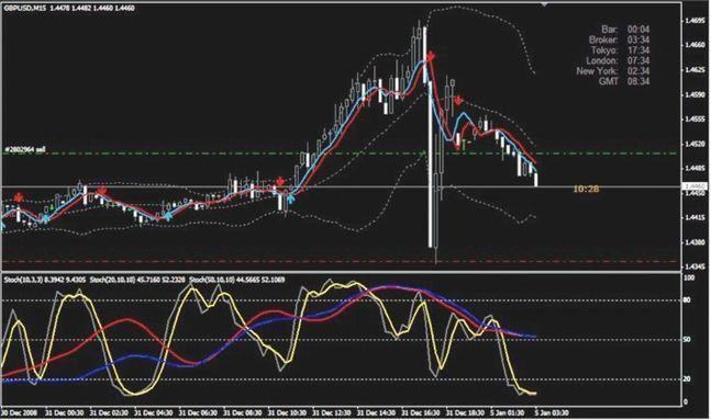 volatility strategies forex