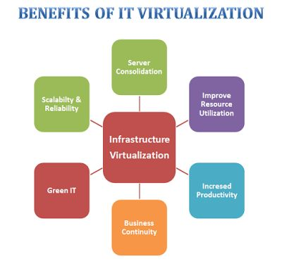 Why Server Virtualization is indeed Important   Server, Online privacy, Computer programming