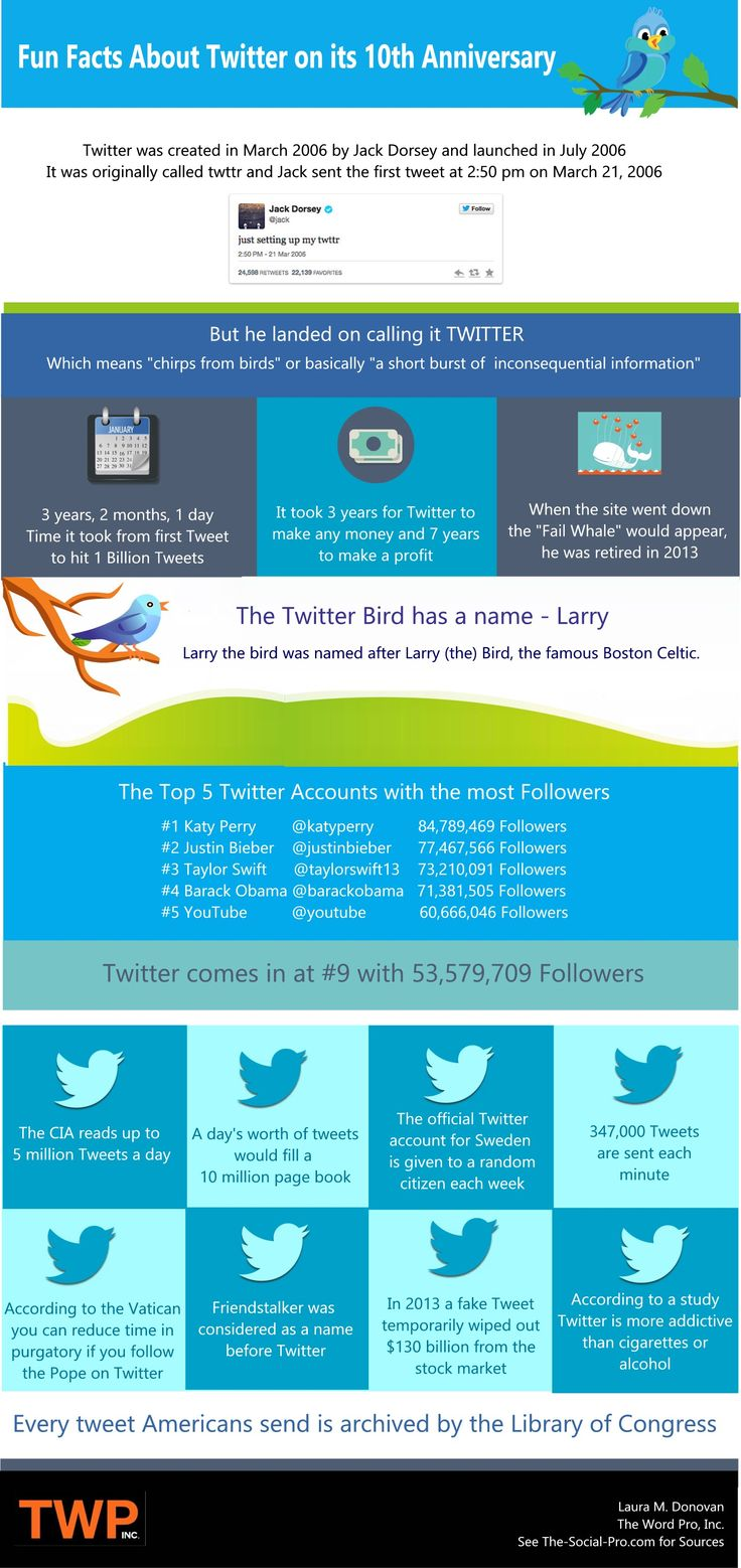 Fun Facts About Twitter On Its 10th Birthday [Infographic] - @b2community