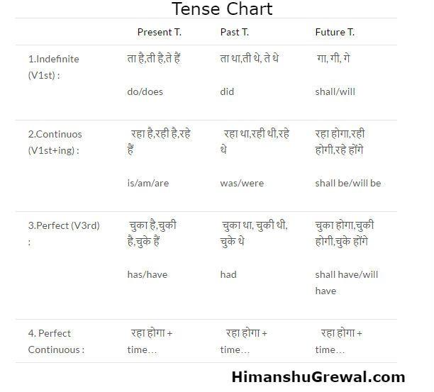 Learn Tenses: Tenses Chart in Hindi language step-by-step. Kya aapko nhi pta टेंस क्या है और kaise use करे तो यह article सिर्फ aapke liye hai.