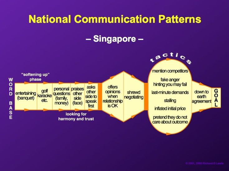 Singaporeans generally take time to build a relationship, after which they can be shrewd negotiators.