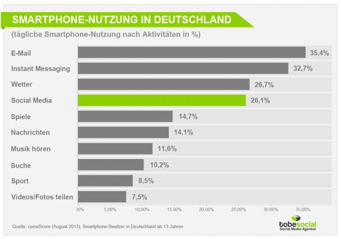 Die Anzahl der Smartphones in Deutschland wächst und wächst. Social Media, Email, Sport oder Wetterdienste – was sind die beliebtesten Aktivitäten der Deutschen bei der Smartphone-Nutzung?