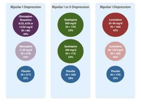 "Remission Rates for Bipolar Depression Treatments Vs Placebo -   WATCH VIDEO HERE -> http://bestdepression.solutions/remission-rates-for-bipolar-depression-treatments-vs-placebo/      *** does depression treatment work ***   From CME activity, ""Effective treatment of bipolar depression: monotherapy and combination strategies"". To complete this activity and receive the CME credit, visit Do you prescribe antidepressants for your patients with unipolar and bipolar."