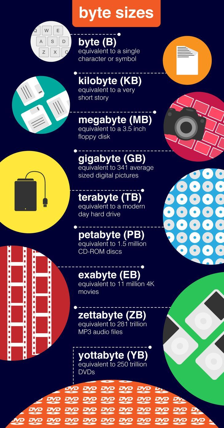 Byte – 1 character or symbol, kilobyte – a very short story, megabyte – 3.5inch …