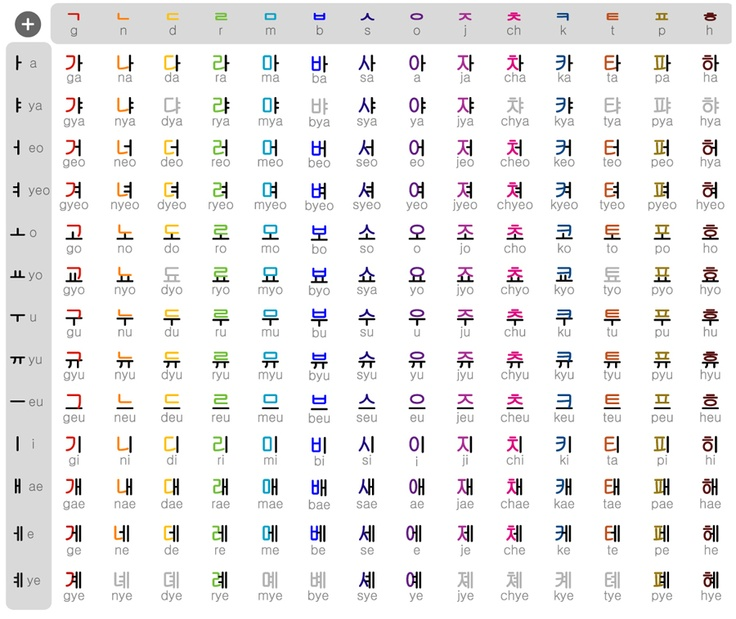 The Korean Alphabet Hangul - The Blog of Jonathan Kramer - KRMR - thai alphabet chart