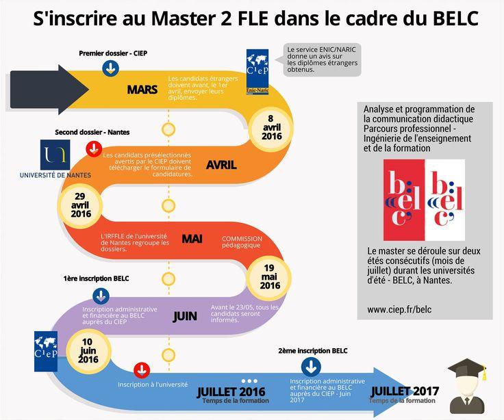 Le master 2 IRFFLE Université de Nantes Dans le cadre du BELC Chaine d'inscription