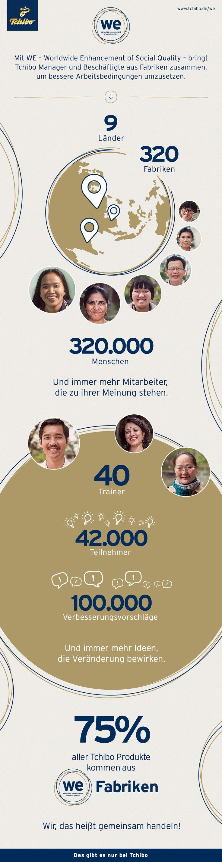 Vor 8 Jahren startete Tchibo das WE Programm. Gemeinsam erarbeiten Fabrikarbeiter und Manager Lösungen für bessere Arbeitsbedingungen.  Mehr Informationen auf http://www.tchi.bo/WE_Programm