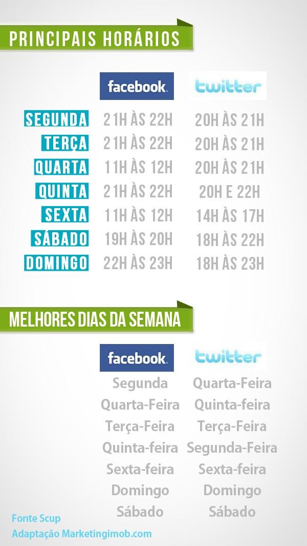 Redes sociais no mercado imobiliário - Twitter x Facebook