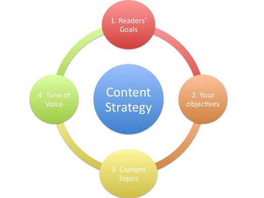 Best Digital Marketing Strategy Framework Images On