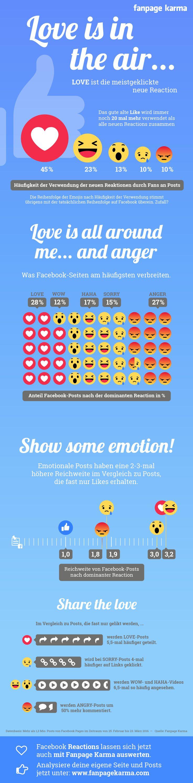 Vor etwa einem Monat hat Facebook die Reaktionen weltweit gelauncht und die Frage für alle Unternehmen war natürlich: Wie beeinflussen die Reaktionen meine Reichweite? Bekomme ich mehr Reichweite für ein.....