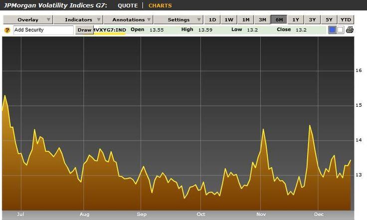 JP Morgan G7 Volatility Index