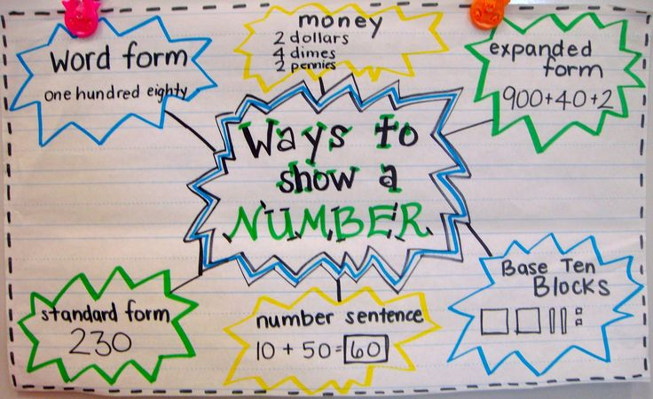 Ways to Write a Number,  Great visual!