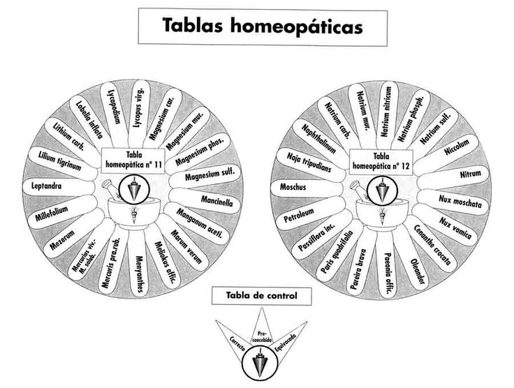 Tablas homeopaticas radiestesia