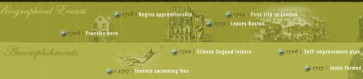 Benjamin Franklin Life timeline