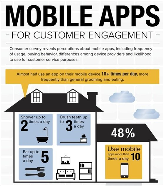 48% of people use mobile apps more than 10x per day. Is your business app one of them?