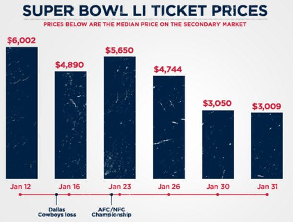 Heres Why Super Bowl Ticket Prices Are So Low | Zero Hedge