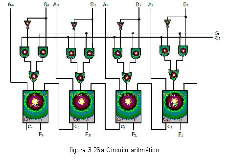 Esta unidad realiza cálculos (suma, resta, multiplicación y división) y operaciones lógicas (comparaciones). Transfiere los datos entre las posiciones de almacenamiento. Al realizar operaciones aritméticas y lógicas, la UAL mueve datos entre ella y el almacenamiento. Los datos usados en el procesamiento se transfieren de su posición en el almacenamiento a la Unidad de control aritmético - lógico. He elegido esta imagen porque es un diseño de la Unidad Aritmética - Logica.