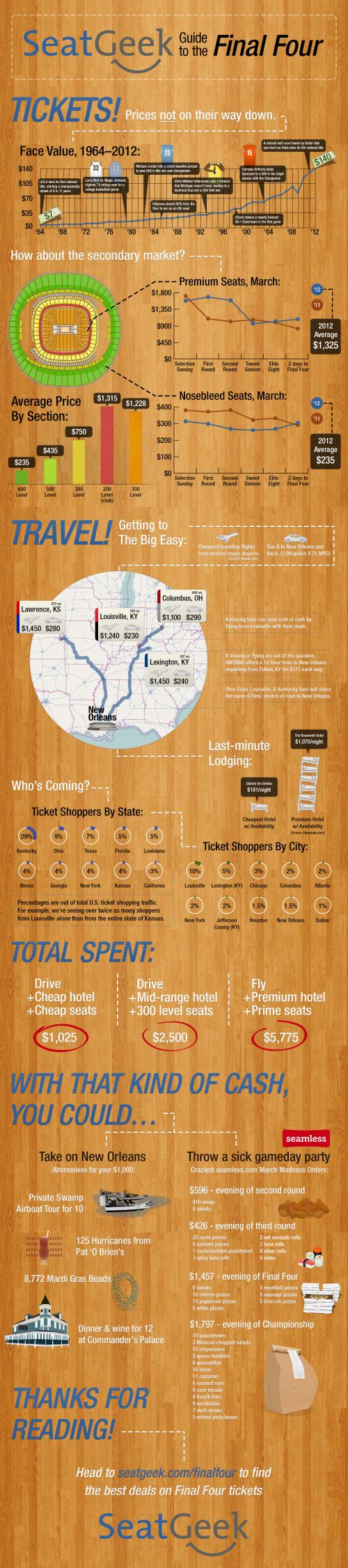 SEAT GEEK. GUIDE TO THE FINAL FOUR - http://www.coolinfoimages.com/infographics/seat-geek-guide-to-the-final-four/