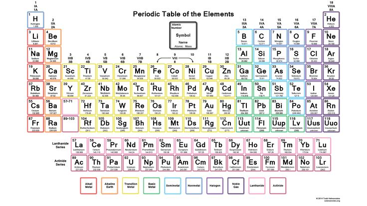 printable periodic table of elements - Google Search
