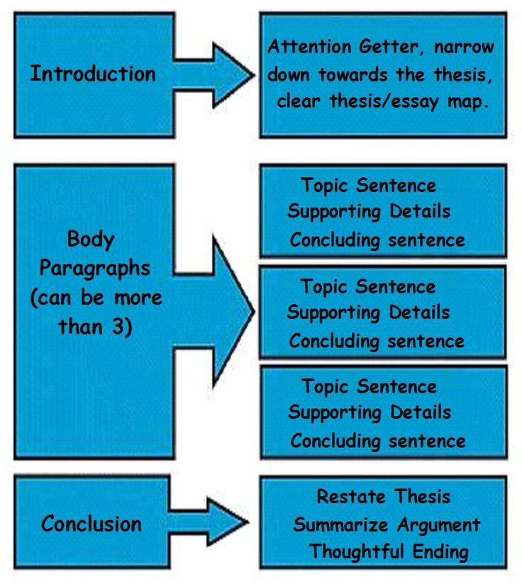 Word order in essays