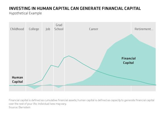 What's Your Human Capital? - Context | AB