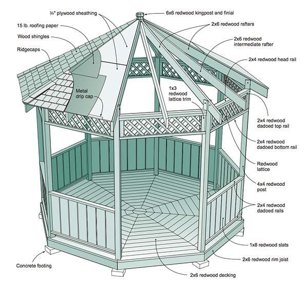 22 Free DIY Gazebo Plans & Ideas to Build with Step-by-Step Tutorials