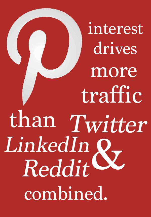 Pinterest drives more referral traffic than other leading social sites.