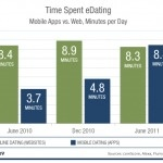 """Flurry reports that mobile dating apps command more time compared to online dating sites. On average, 8.4 minutes are spent in mobile dating apps vs. 8.3 minutes online."""