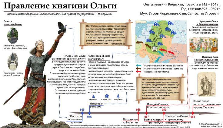 Учителя истории online   ВКонтакте