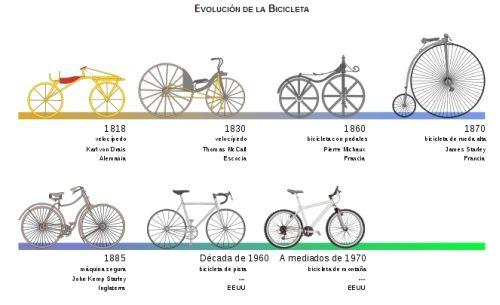 La bicicleta. Año 1817. Sirve para el transporte. Gracias a la fuerza que se ejerce sobre los pedales, ésta se transmite al piñón de la rueda trasera a través de una cadena de eslabones planos y así se produce el movimiento. El diseño y configuración básico de la bicicleta ha cambiado poco desde el primer modelo de transmisión de cadena desarrollado alrededor de 1885. La paternidad de la bicicleta se le atribuye a Carl von Drais, inventor alemán.