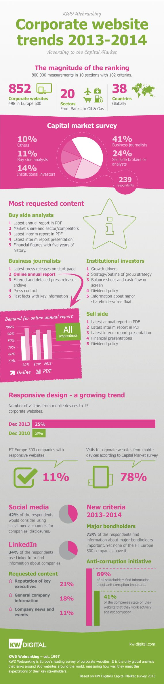 Corporate website trends according to analysts, investors, and business journalists in KW Digital's Capital Market Survey 2013 (KWD Webranking 2013-2014)