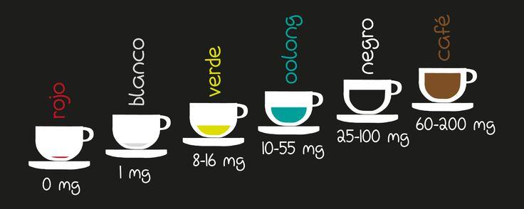 ¿Que té tiene más teína?  ¿Qué té es mas fuerte?, ¿Si me tomo un té por la tarde, podré dormir?, ¿y por las mañanas, cuál me recomiendas?….. Todos nos hemos preguntado alguna vez esto. Para saber qué tipo de té es mejor en cada momento, voy a explicar el nivel de teína que contiene cada taza.