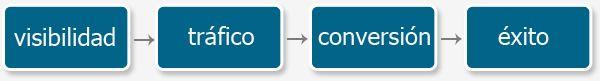 Adwords: preguntas frecuentes y respuestas. Post especial Adwords - Recopilación de preguntas y respuestas.