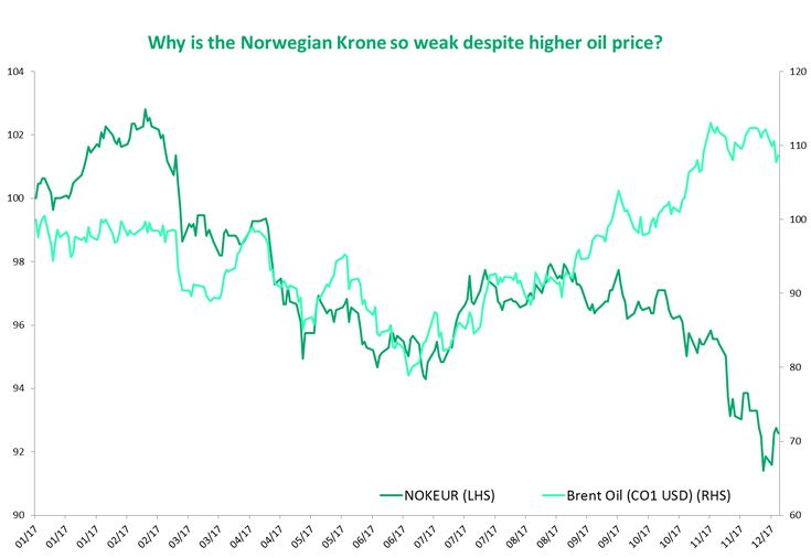 Many investors are surprised by the weakness of the Norwegian Krone (NOK) to the Euro (EUR). The oil price is up, the economy is gaining momentum and interest rates are much higher than in the Euro zone.