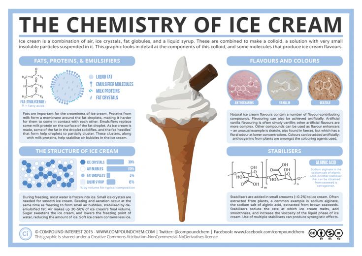 An Informative Graphic That Explains the Complex Process of Making Ice Cream