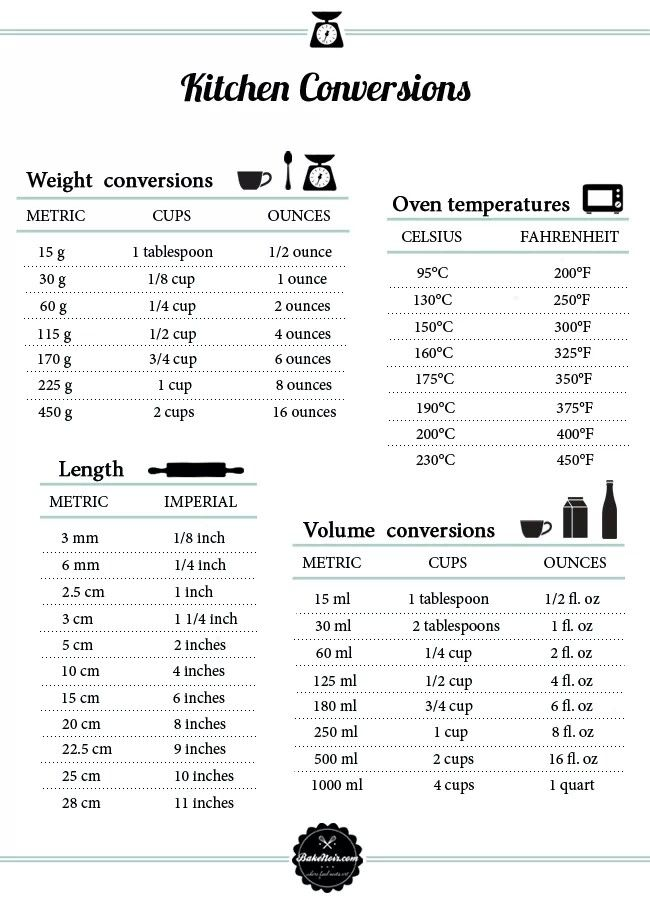 Conversion Tables For Weight Liquid Length And Oven Temperature